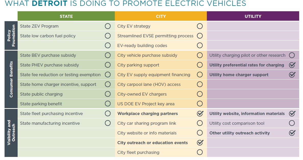 Utility Incentive Models Electric Cars Grid Storage